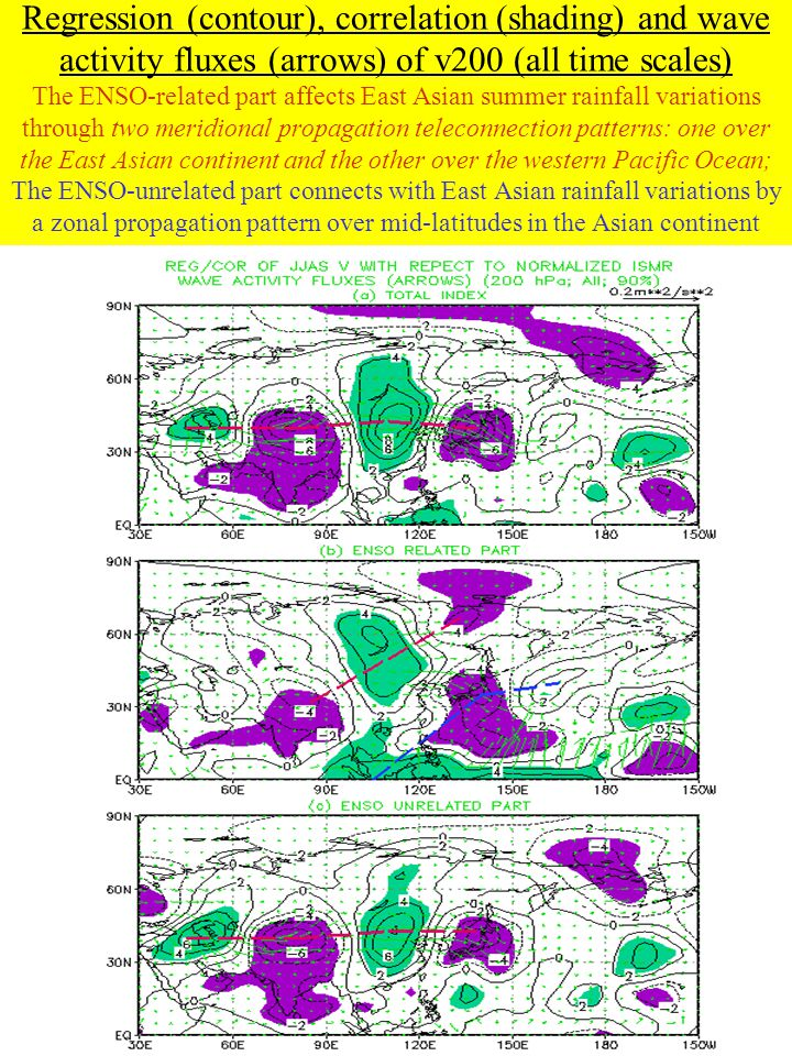 Regression (contour), correlation (shading) and wave activity fluxes (arrows) of v200 (all time scales) The ENSO-related part affects East Asian summe