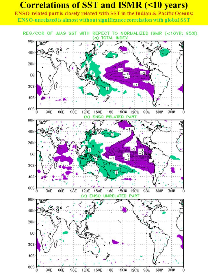 Correlations of SST and ISMR (<10 years) ENSO-related part is closely related with SST in the Indian & Pacific Oceans; ENSO-unrelated is almost withou