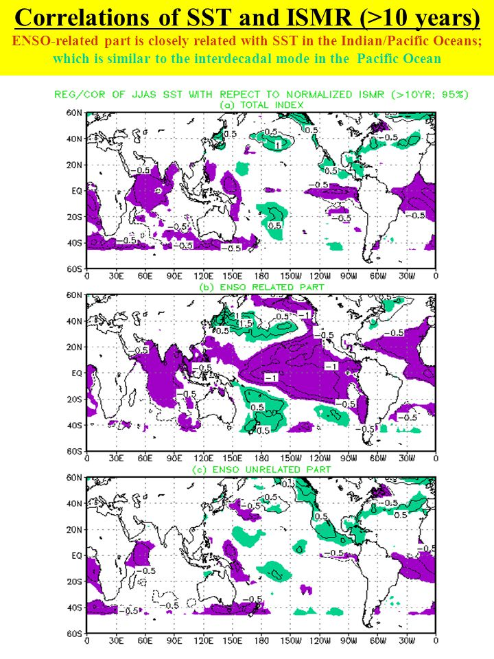 Correlations of SST and ISMR (>10 years) ENSO-related part is closely related with SST in the Indian/Pacific Oceans; which is similar to the interdeca