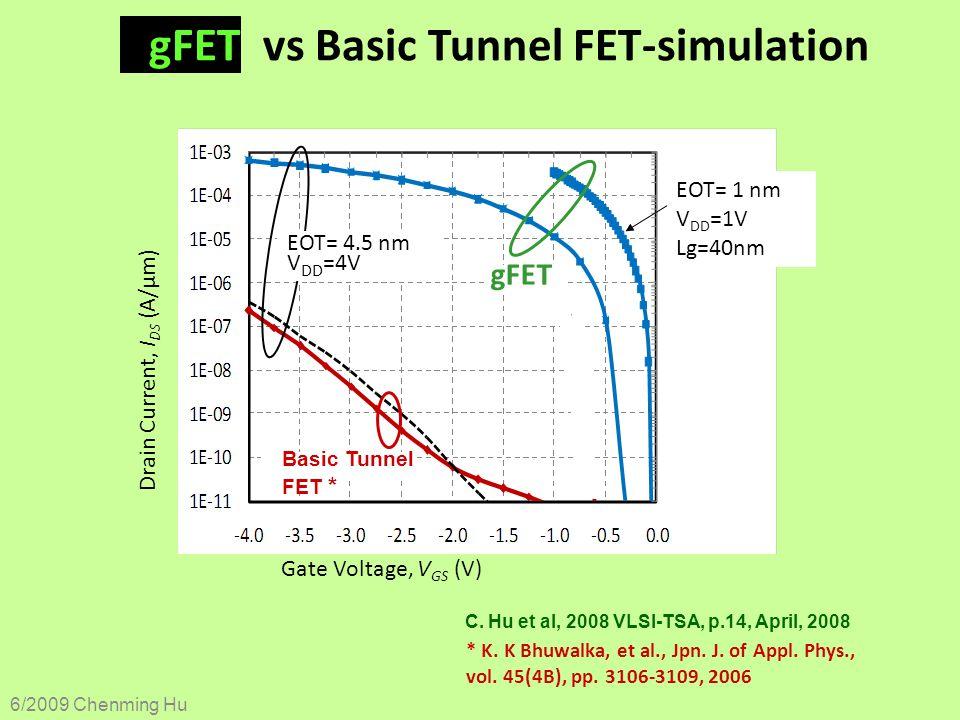 gFET vs Basic Tunnel FET-simulation * K. K Bhuwalka, et al., Jpn. J. of Appl. Phys., vol. 45(4B), pp. 3106-3109, 2006 EOT= 1 nm V DD =1V Lg=40nm Gate