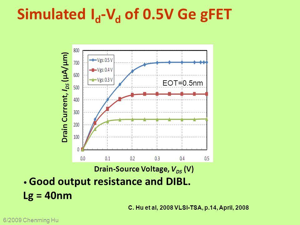 Simulated I d -V d of 0.5V Ge gFET Good output resistance and DIBL. Lg = 40nm Drain-Source Voltage, V DS (V) Drain Current, I DS (µA/µm) EOT=0.5nm 6/2