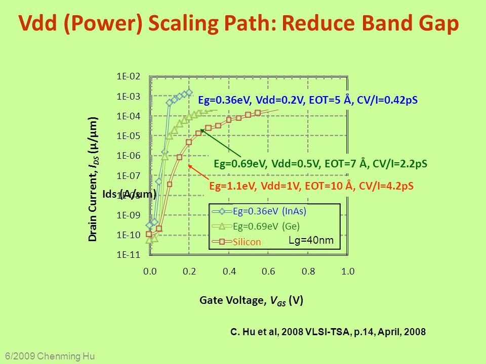 Vdd (Power) Scaling Path: Reduce Band Gap C. Hu et al, 2008 VLSI-TSA, p.14, April, 2008 6/2009 Chenming Hu 1E-11 1E-10 1E-09 1E-08 1E-07 1E-06 1E-05 1