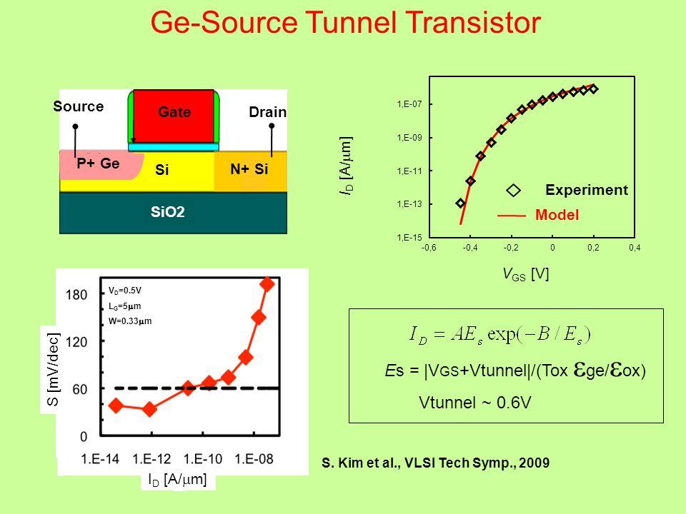 Source SiO2 Si N+ Si Drain P+ Ge Gate I D [A/  m] Experiment Model V GS [V] Ge-Source Tunnel Transistor S. Kim et al., VLSI Tech Symp., 2009 Es = |V