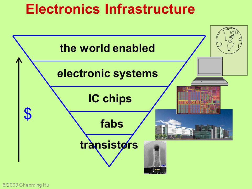 Electronics Infrastructure 6/2009 Chenming Hu the world enabled IC chips fabs transistors electronic systems $