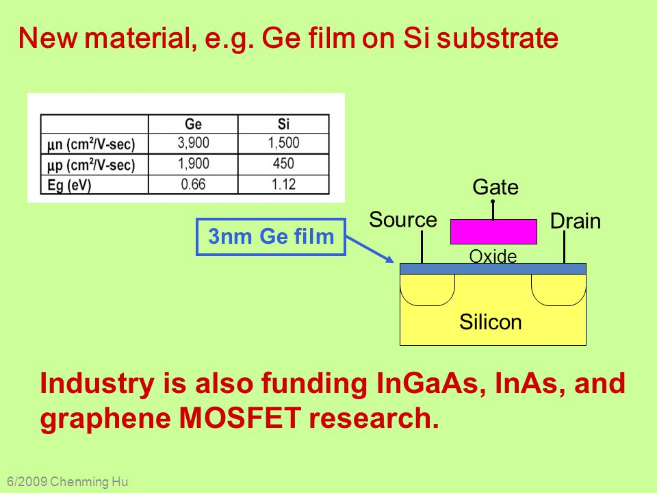 New material, e.g. Ge film on Si substrate Industry is also funding InGaAs, InAs, and graphene MOSFET research. Oxide Silicon Drain Source Gate 3nm Ge