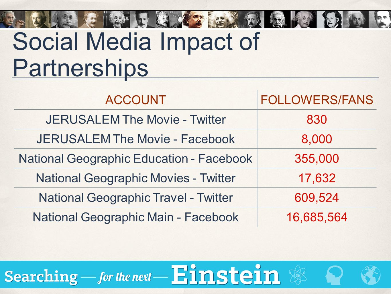 Social Media Impact of Partnerships ACCOUNTFOLLOWERS/FANS JERUSALEM The Movie - Twitter830 JERUSALEM The Movie - Facebook8,000 National Geographic Education - Facebook355,000 National Geographic Movies - Twitter17,632 National Geographic Travel - Twitter609,524 National Geographic Main - Facebook16,685,564