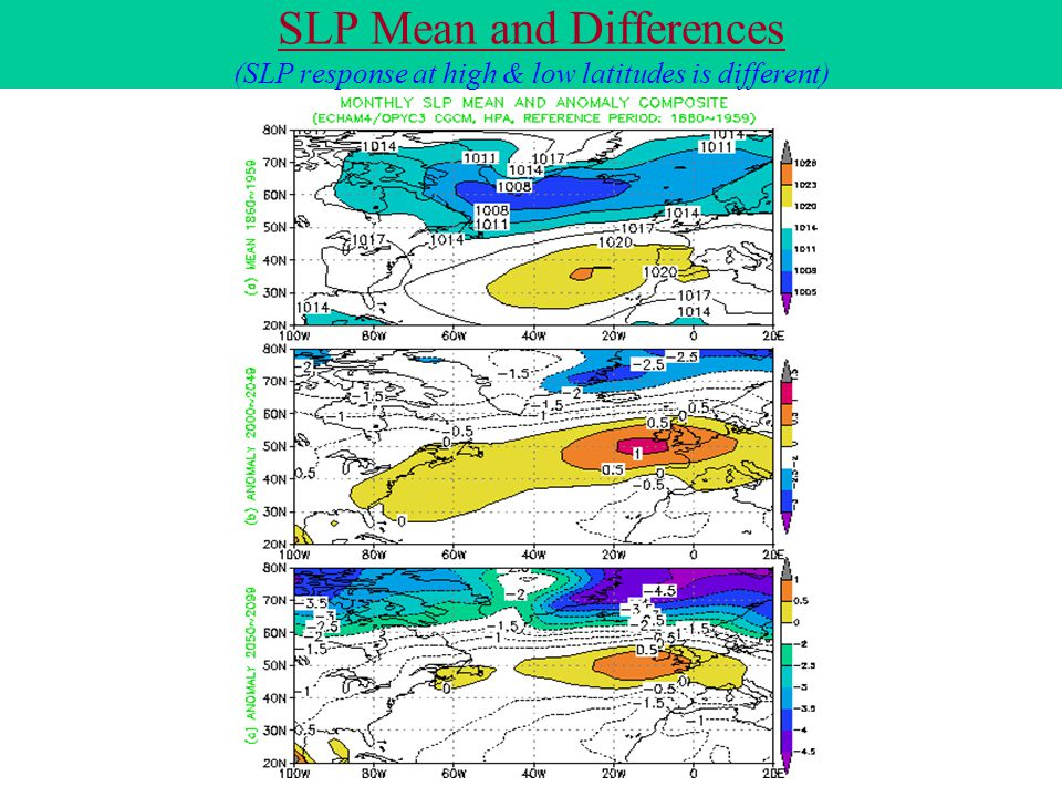 SLP Mean and Differences (SLP response at high & low latitudes is different)