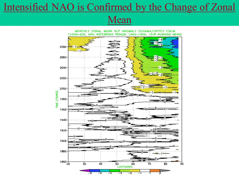 Intensified NAO is Confirmed by the Change of Zonal Mean