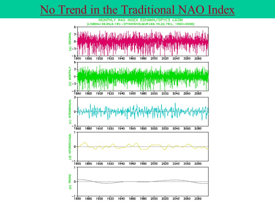 No Trend in the Traditional NAO Index