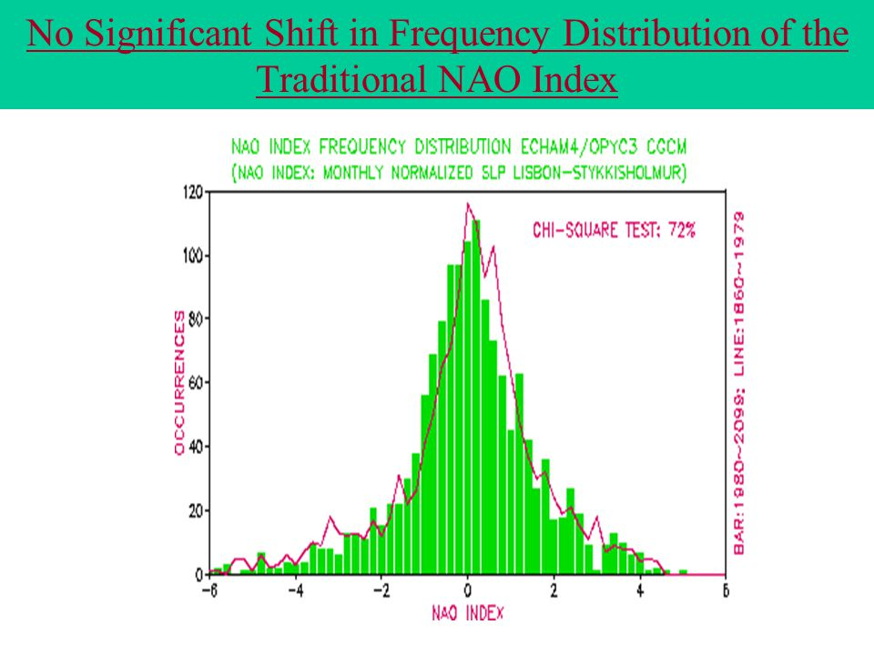 No Significant Shift in Frequency Distribution of the Traditional NAO Index