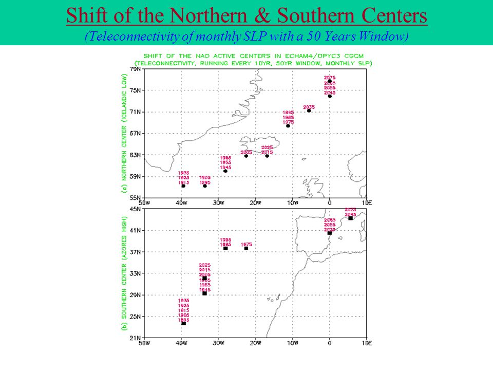 Shift of the Northern & Southern Centers (Teleconnectivity of monthly SLP with a 50 Years Window)
