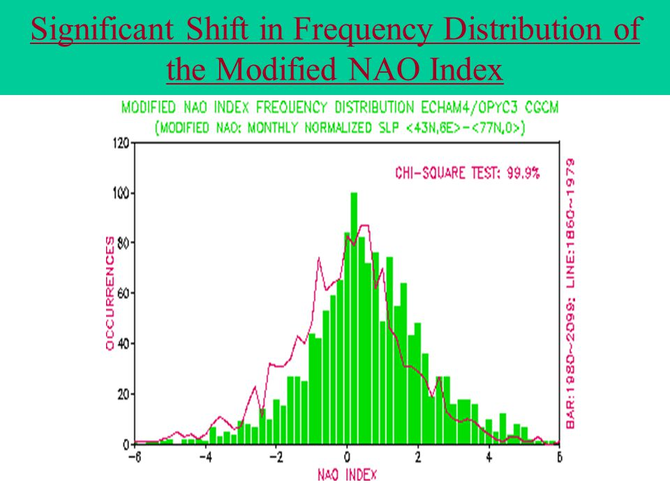 Significant Shift in Frequency Distribution of the Modified NAO Index