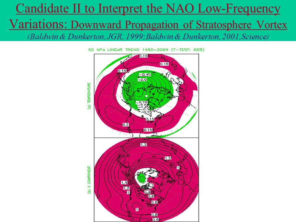 Candidate II to Interpret the NAO Low-Frequency Variations: Downward Propagation of Stratosphere Vortex (Baldwin & Dunkerton, JGR, 1999;Baldwin & Dunkerton, 2001,Science)