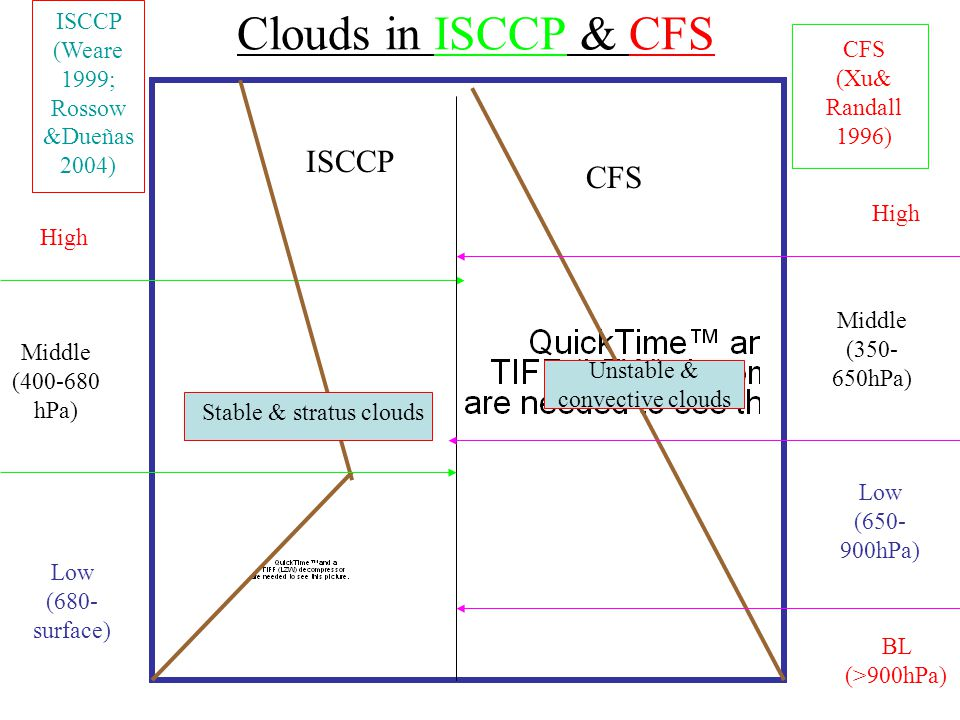 Clouds in ISCCP & CFS ISCCP (Weare 1999; Rossow &Dueñas 2004) CFS (Xu& Randall 1996) BL (>900hPa) Middle (350- 650hPa) Low (650- 900hPa) High Middle (