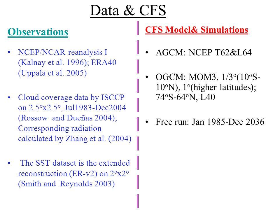 Data & CFS CFS Model& Simulations AGCM: NCEP T62&L64 OGCM: MOM3, 1/3 o (10 o S- 10 o N), 1 o (higher latitudes); 74 o S-64 o N, L40 Free run: Jan 1985