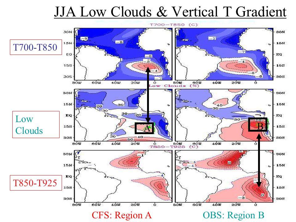 JJA Low Clouds & Vertical T Gradient T700-T850 Low Clouds T850-T925 CFS: Region AOBS: Region B A B