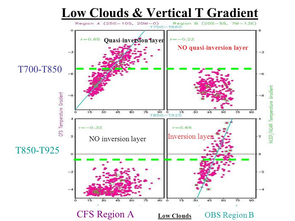 Low Clouds & Vertical T Gradient CFS Region A OBS Region B T850-T925 T700-T850 Low Clouds Inversion layer NO inversion layer Quasi-inversion layer NO