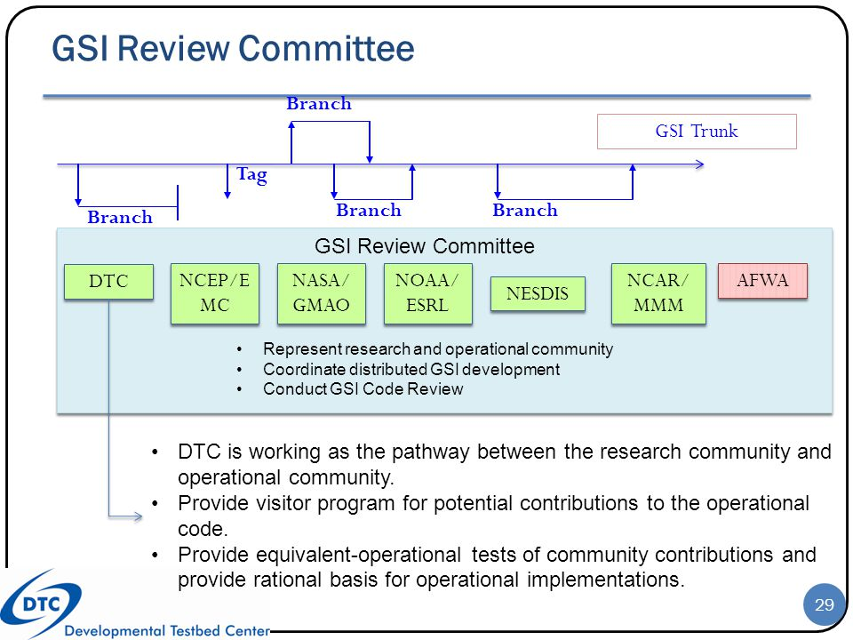 GSI Review Committee GSI Trunk Branch Tag Branch NCEP/E MC NASA/ GMAO NOAA/ ESRL NESDIS DTC AFWA NCAR/ MMM DTC is working as the pathway between the r