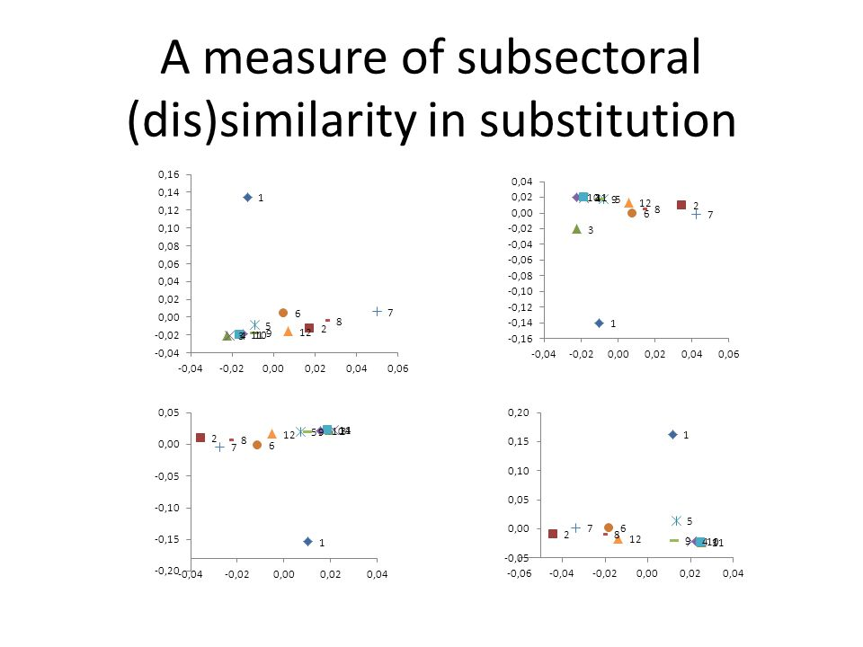 A measure of subsectoral (dis)similarity in substitution