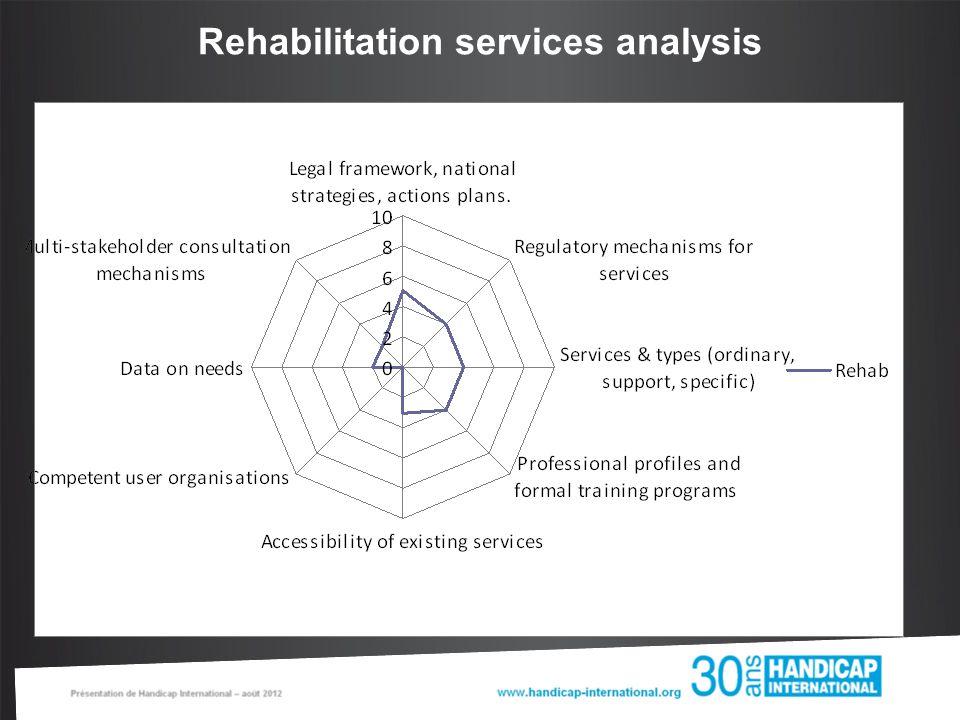 Rehabilitation services analysis