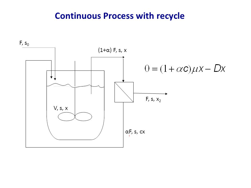 Continuous Process with recycle F, s 0 (1+α) F, s, x V, s, x F, s, x 2 αF, s, cx