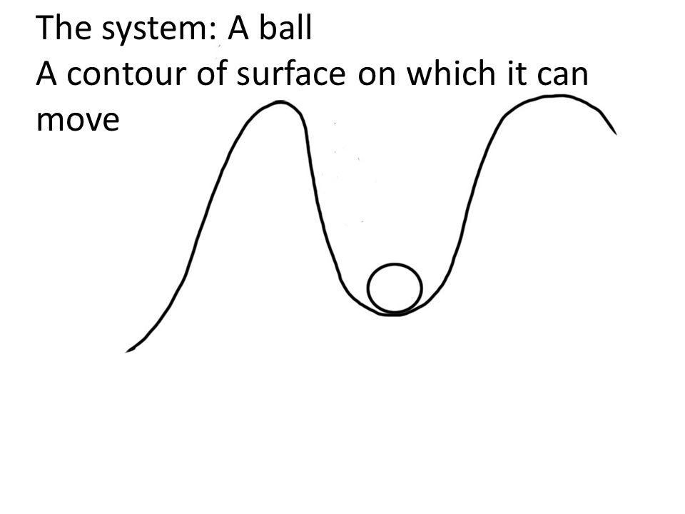The system: A ball A contour of surface on which it can move