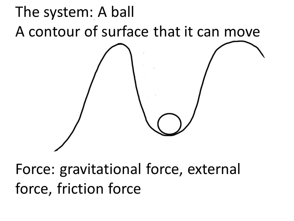 The system: A ball A contour of surface that it can move Force: gravitational force, external force, friction force