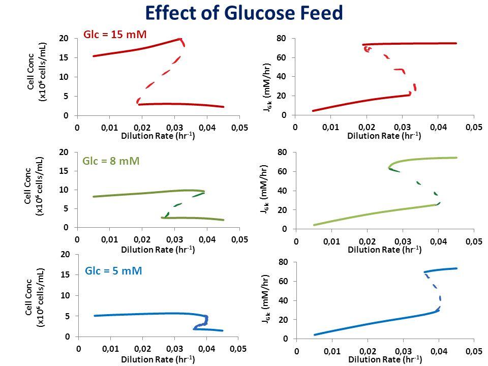Effect of Glucose Feed Glc = 15 mM Glc = 8 mM Glc = 5 mM