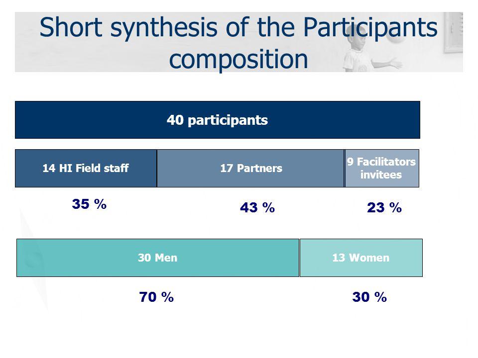 Short synthesis of the Participants composition 40 participants 14 HI Field staff17 Partners 9 Facilitators invitees 35 % 43 %23 % 30 Men13 Women 70 %30 %