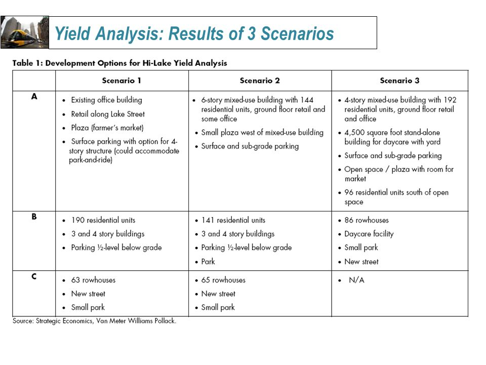 Yield Analysis: Results of 3 Scenarios