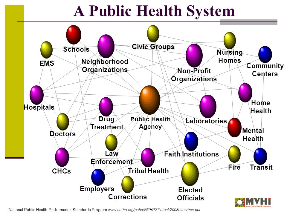 A Public Health System Schools Community Centers Employers Transit Elected Officials Doctors EMS Law Enforcement Nursing Homes Fire Corrections Mental