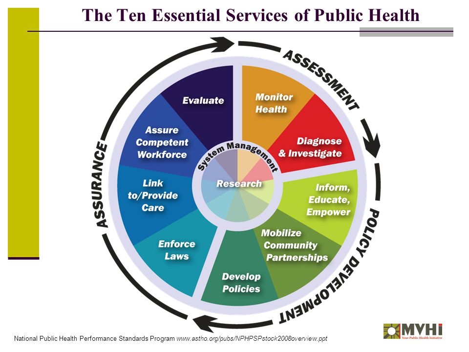 The Ten Essential Services of Public Health National Public Health Performance Standards Program www.astho.org/pubs/NPHPSPstock2008overview.ppt