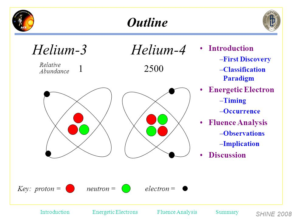 SHINE 2008 Introduction Energetic ElectronsFluence AnalysisSummary Key: proton = neutron = electron = Helium-3 Helium-4 Relative Abundance 1 2500 Introduction –First Discovery –Classification Paradigm Energetic Electron –Timing –Occurrence Fluence Analysis –Observations –Implication Discussion Outline