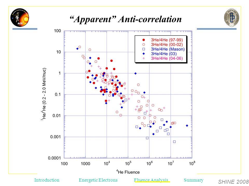 SHINE 2008 Introduction Energetic ElectronsFluence AnalysisSummary Apparent Anti-correlation