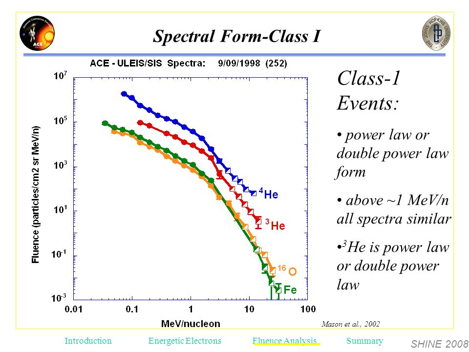 SHINE 2008 Introduction Energetic ElectronsFluence AnalysisSummary Class-1 Events: power law or double power law form above ~1 MeV/n all spectra similar 3 He is power law or double power law Mason et al., 2002 Spectral Form-Class I