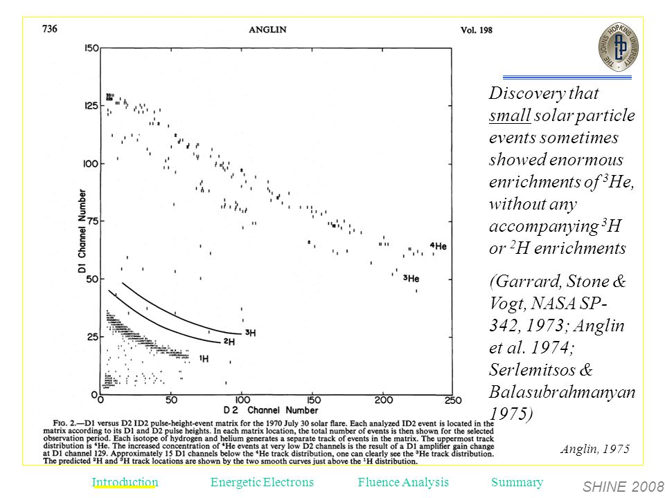 SHINE 2008 Introduction Energetic ElectronsFluence AnalysisSummary Anglin, 1975 Discovery that small solar particle events sometimes showed enormous enrichments of 3 He, without any accompanying 3 H or 2 H enrichments (Garrard, Stone & Vogt, NASA SP- 342, 1973; Anglin et al.