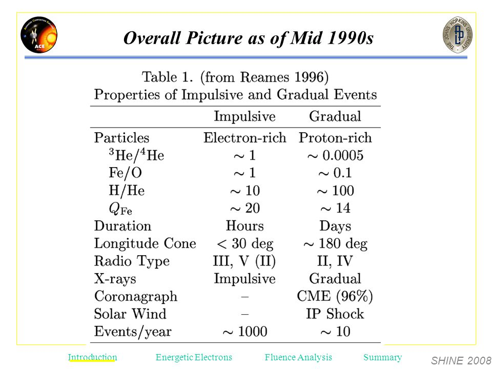 SHINE 2008 Introduction Energetic ElectronsFluence AnalysisSummary Overall Picture as of Mid 1990s