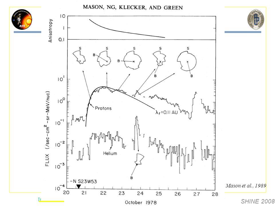SHINE 2008 Introduction Energetic ElectronsFluence AnalysisSummary Gradual and Impulsive SEP Events Mason et al., 1989