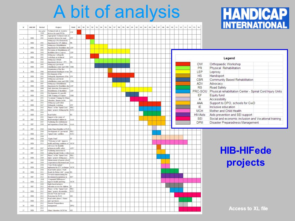 A bit of analysis Access to XL file HIB-HIFede projects