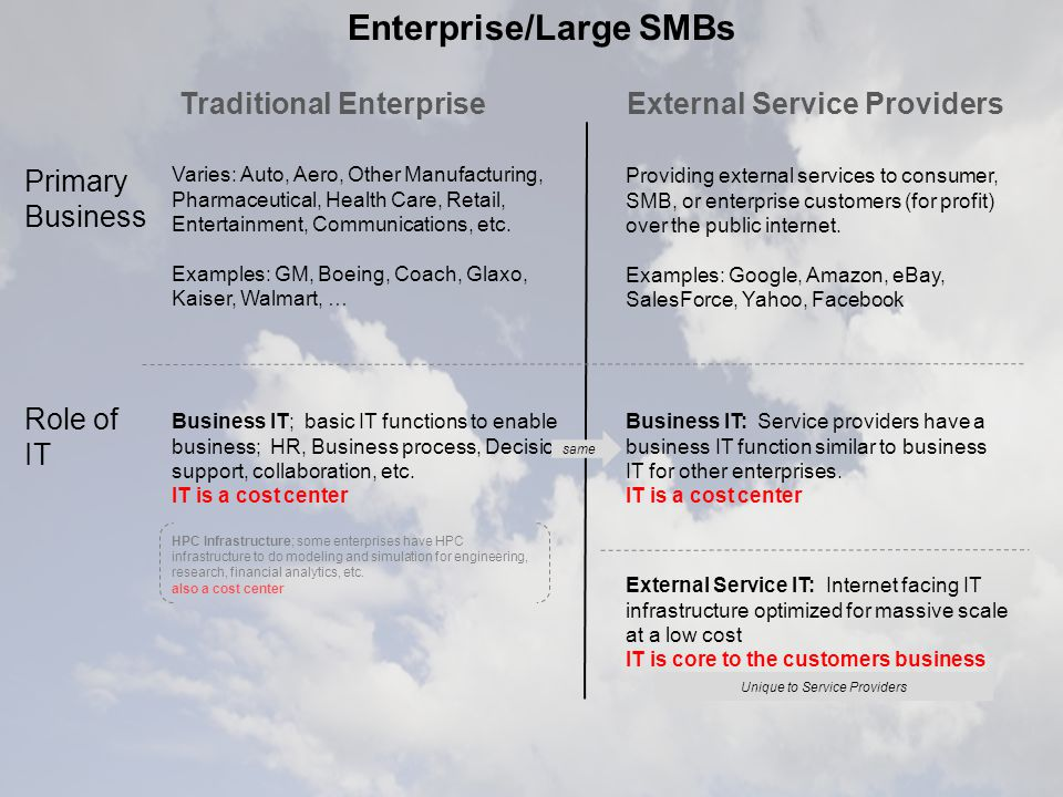 Enterprise/Large SMBs External Service Providers Primary Business Varies: Auto, Aero, Other Manufacturing, Pharmaceutical, Health Care, Retail, Entertainment, Communications, etc.