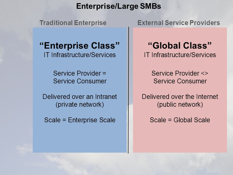 Enterprise Class IT Infrastructure/Services Service Provider = Service Consumer Delivered over an Intranet (private network) Scale = Enterprise Scale Global Class IT Infrastructure/Services Service Provider <> Service Consumer Delivered over the Internet (public network) Scale = Global Scale Enterprise/Large SMBs External Service ProvidersTraditional Enterprise