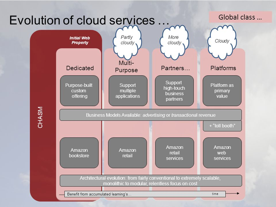 Global class … Evolution of cloud services … CHASM Dedicated Multi- Purpose Partners…Platforms Purpose-built custom offering Support multiple applications Support high-touch business partners Platform as primary value + toll booth Initial Web Property Partly cloudy Cloudy More cloudy Benefit from accumulated learning s… Amazon bookstore Amazon retail Amazon retail services Amazon web services Architectural evolution: from fairly conventional to extremely scalable, monolithic to modular, relentless focus on cost time Business Models Available: advertising or transactional revenue