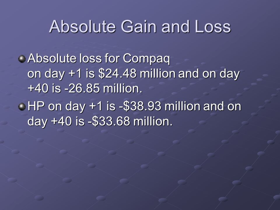 Absolute Gain and Loss Absolute loss for Compaq on day +1 is $24.48 million and on day +40 is -26.85 million. HP on day +1 is -$38.93 million and on d