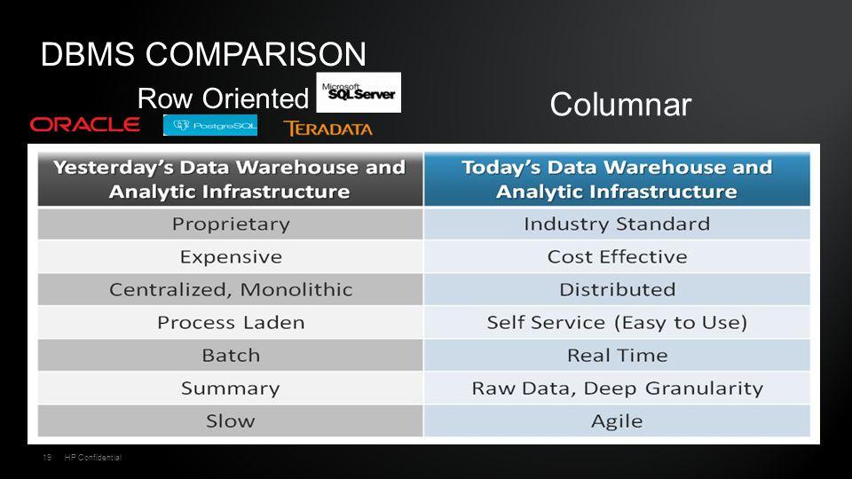 19HP Confidential Row Oriented Columnar DBMS COMPARISON