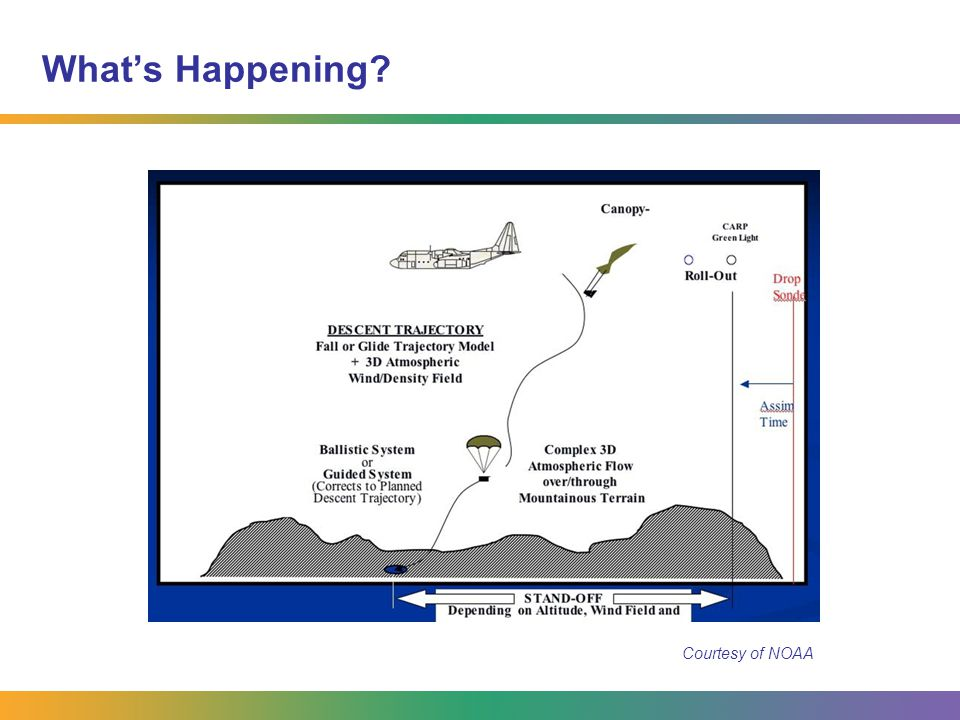 What's Happening? Courtesy of NOAA