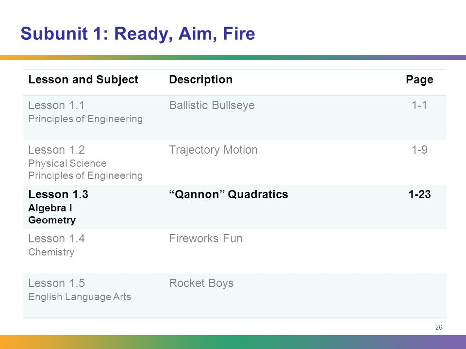 Subunit 1: Ready, Aim, Fire Lesson and SubjectDescriptionPage Lesson 1.1 Principles of Engineering Ballistic Bullseye1-1 Lesson 1.2 Physical Science P