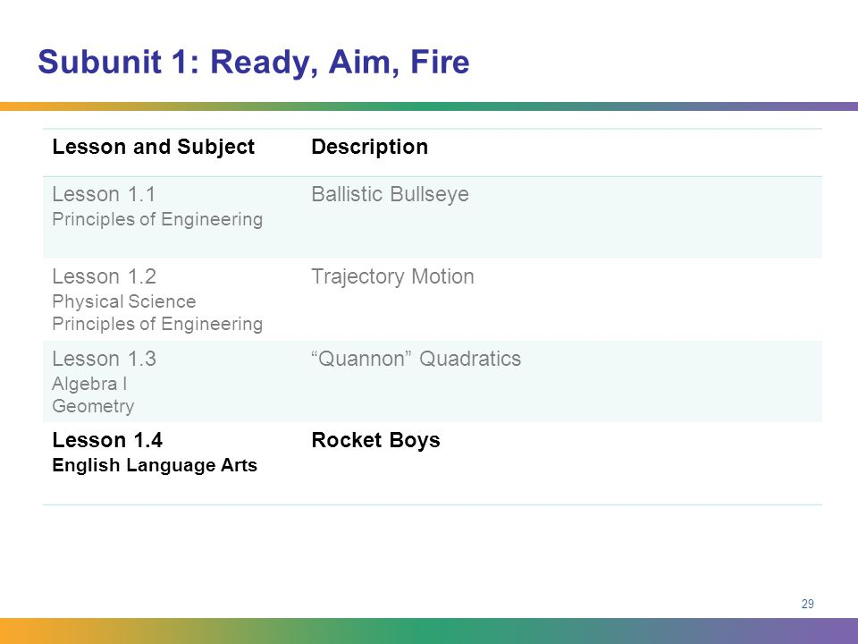 Subunit 1: Ready, Aim, Fire Lesson and SubjectDescription Lesson 1.1 Principles of Engineering Ballistic Bullseye Lesson 1.2 Physical Science Principl