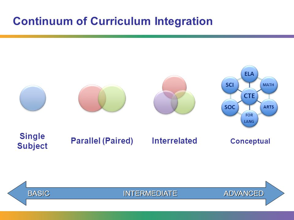Implementing Integrated Curriculum Common Planning Time Curriculum Mapping and Lesson Discussion