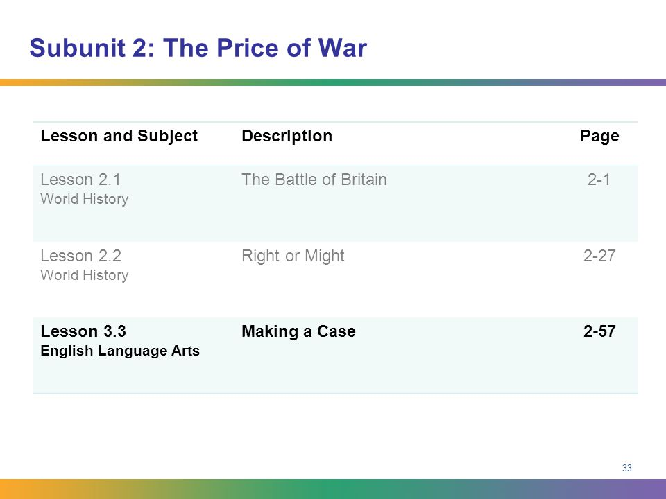 Subunit 2: The Price of War Lesson and SubjectDescriptionPage Lesson 2.1 World History The Battle of Britain2-1 Lesson 2.2 World History Right or Migh