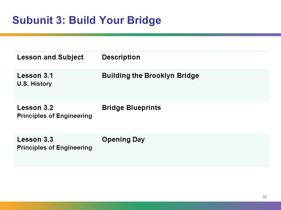 Subunit 3: Build Your Bridge Lesson and SubjectDescription Lesson 3.1 U.S. History Building the Brooklyn Bridge Lesson 3.2 Principles of Engineering B